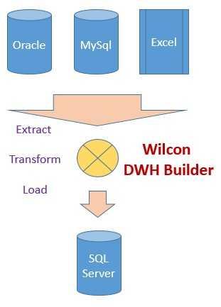 Wilcon DWH Builder: Laden von Daten aus Oracle, MySQL, Excel in den SQL Server